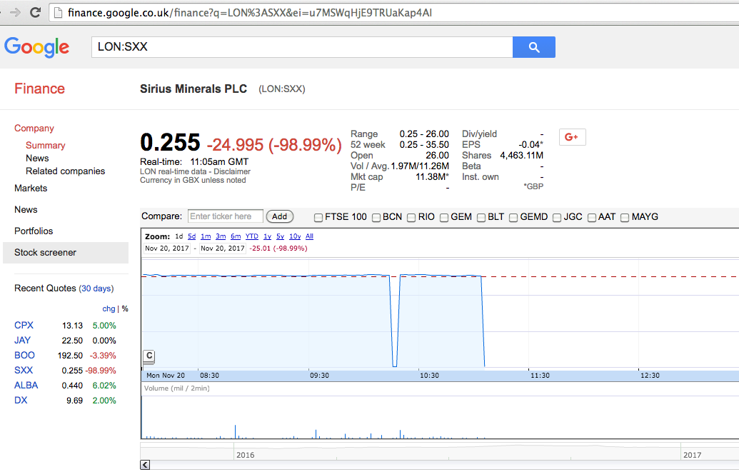 SXX) Sirius Minerals Share Chat   Page 150   BlueShare